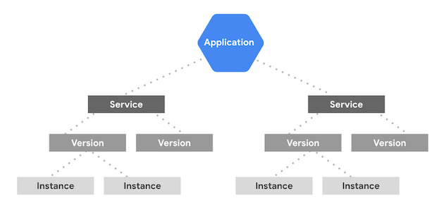 Building and Deploying Microservices with App Engine and