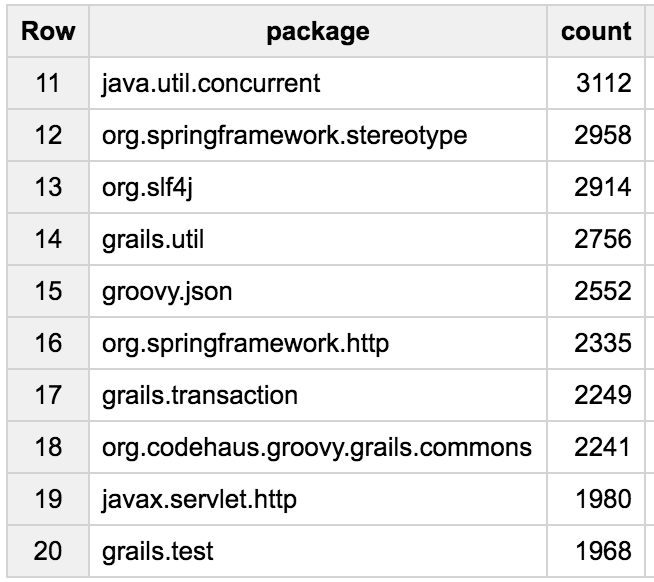 What can we learn from million lines of Groovy code on